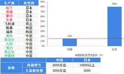 中国VS日本 马桶盖和电饭煲背后的产业发展比较和企业制造实力对比