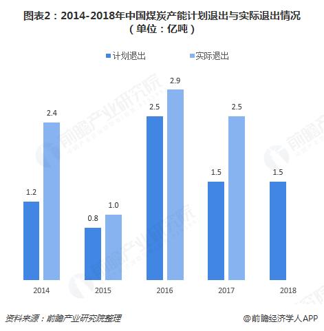 图表2:2014-2018年中国煤炭产能计划退出与实际退出情况(单位:亿吨)