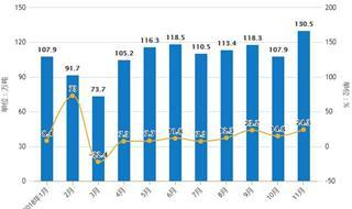 前11月中国塑料制品行业分析:进口金额超50亿