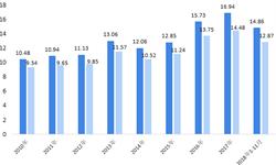 2018年中国<em>墙纸</em>行业市场现状与发展趋势分析 市场规模整体提高,产品多元化、无害化趋势明显【组图】