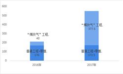"""2018年中国<em>燃气</em><em>壁挂炉</em>行业发展现状及市场需求趋势分析 """"煤改气""""政策调整, 市场将理性回归【组图】"""