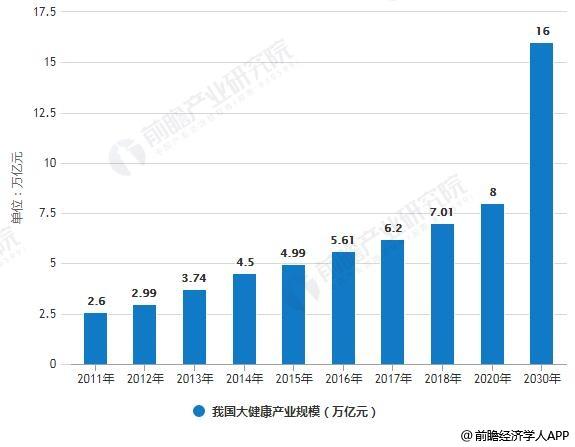 2011-2030年我国大健康产业规模统计情况及预测
