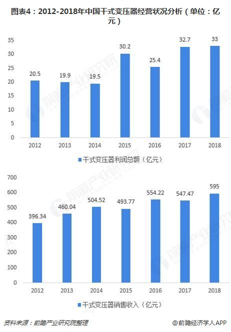 图表4:2012-2018年中国干式变压器经营状况分析(单位:亿元)