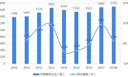 2018年<em>兽药</em>行业市场现状与发展趋势分析 中<em>兽药</em>发展前景广阔【组图】