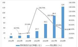 2018年中国物流机器人发展概况与市场趋势分析  资本运作、应用市场的开拓或将助益行业龙头企业诞生!【组图】