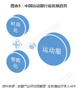 图表5:中国运动服行业发展趋势