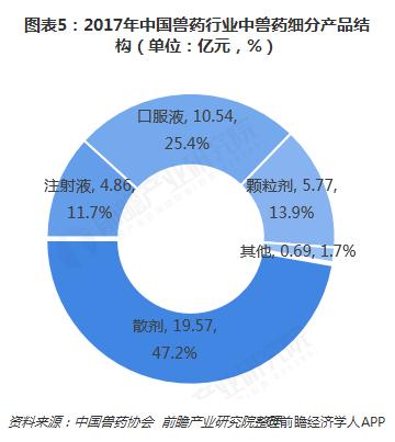图表5:2017年中国兽药行业中兽药细分产品结构(单位:亿元,%)