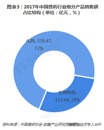 图表3:2017年中国兽药行业细分产品销售额占比结构(单位:亿元,%)