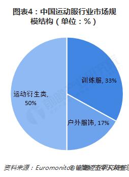 图表4:中国运动服行业市场规模结构(单位:%)