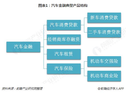 图表1:汽车金融典型产品结构