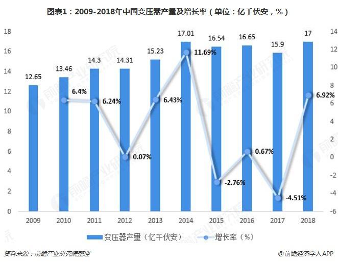 图表1:2009-2018年中国变压器产量及增长率(单位:亿千伏安,%)