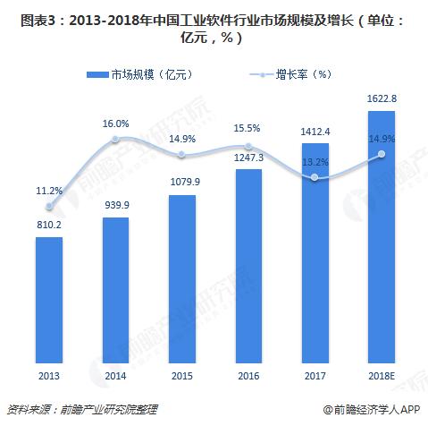 图表3:2013-2018年中国工业软件行业市场规模及增长(单位:亿元,%)