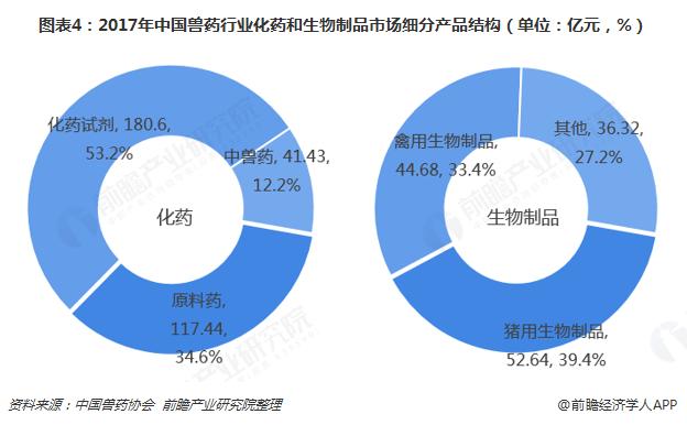 图表4:2017年中国兽药行业化药和生物制品市场细分产品结构(单位:亿元,%)