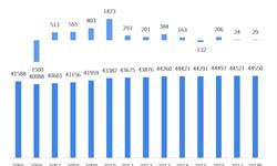 2018年中国学问馆行业发展现状与市场趋势分析 学问机构数量增长较为平稳,一级<em>学问馆</em>数量超1000个【组图】