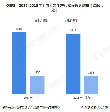 图表3:2017-2018年全国公告生产和建设煤矿数量(单位:处)