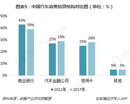 图表5:中国汽车消费信贷结构对比图(单位:%)