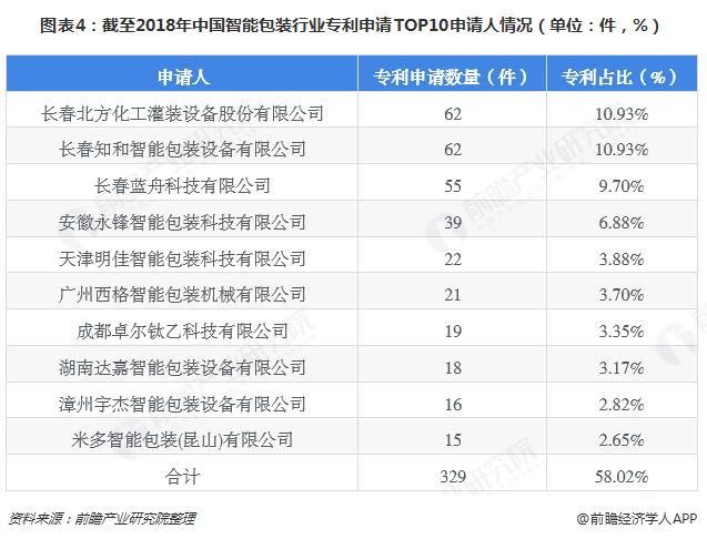 图表4:截至2018年中国智能包装行业专利申请TOP10申请人情况(单位:件,%)