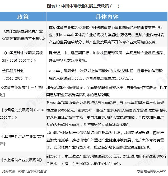 图表1:中国体育行业发展主要政策(一)