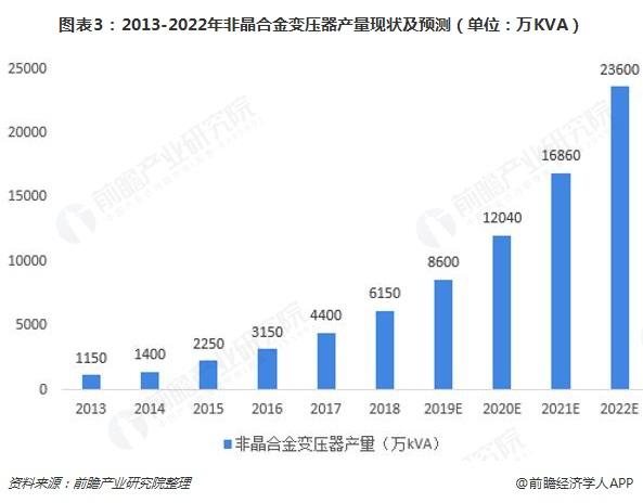 图表3:2013-2022年非晶合金变压器产量现状及预测(单位:万KVA)