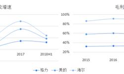 2018年白色家电行业市场规模与发展趋势 行业盈利水平增速放缓,线上渠道成新增长点【组图】