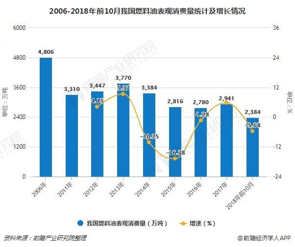 2006-2018年前10月我国燃料油表观消费量统计及增长情况