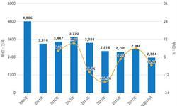 前11月中国<em>燃料油</em>行业分析:产量已超2000万吨,进口量呈增长趋势