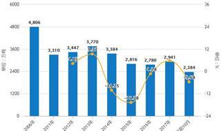 前11月中国燃料油行业分析:产量已超2000万吨,进口量呈增长趋势