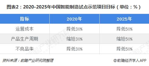 图表2:2020-2025年中国智能制造试点示范项目目标(单位:%)