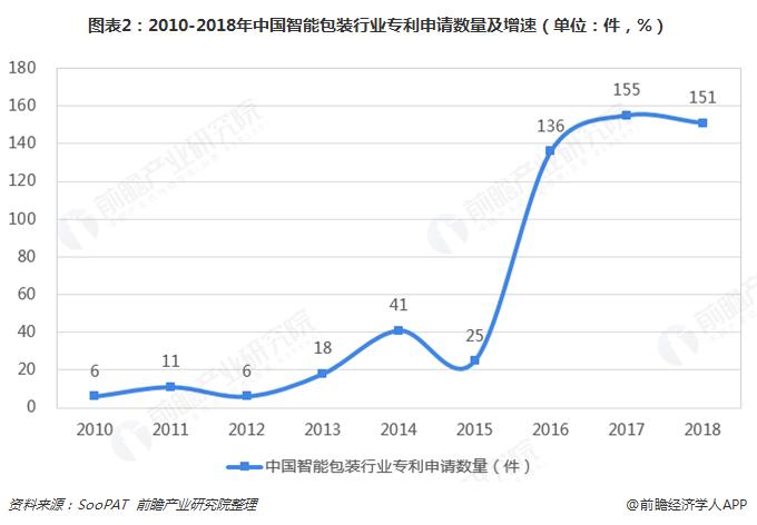 图表2:2010-2018年中国智能包装行业专利申请数量及增速(单位:件,%)