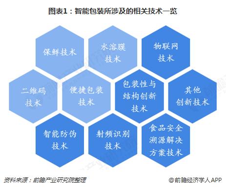 图表1:智能包装所涉及的相关技术一览