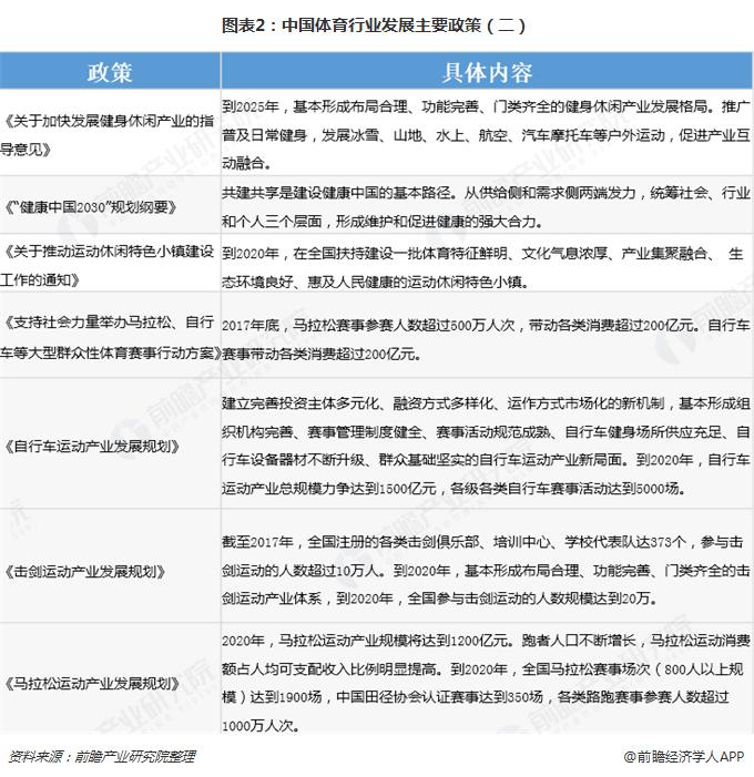 图表2:中国体育行业发展主要政策(二)