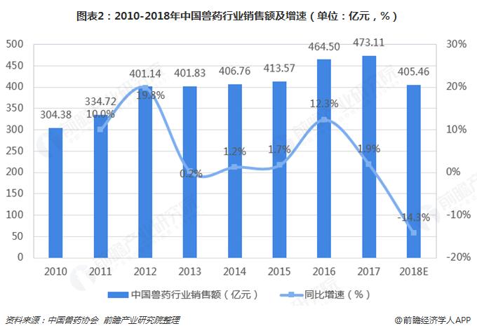 图表2:2010-2018年中国兽药行业销售额及增速(单位:亿元,%)