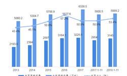 2018年中国<em>铝</em><em>型</em><em>材</em>行业发展现状和市场趋势分析 税率改革利好<em>铝</em><em>型</em><em>材</em>出口【组图】