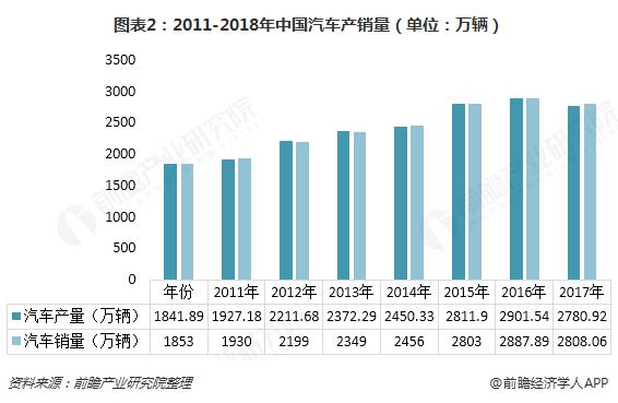 图表2:2011-2018年中国汽车产销量(单位:万辆)