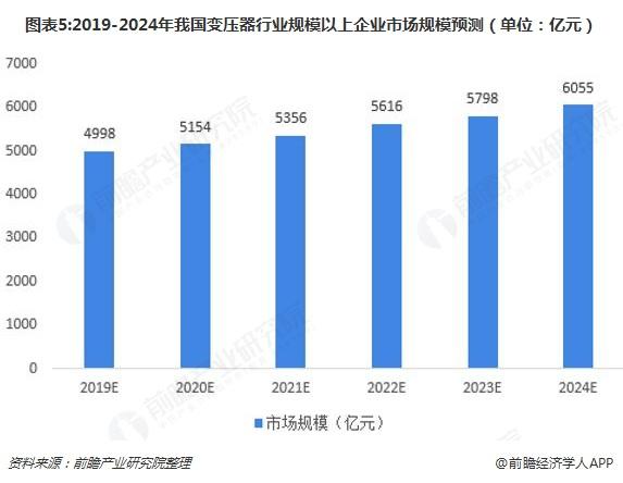图表5:2019-2024年我国变压器行业规模以上企业市场规模预测(单位:亿元)