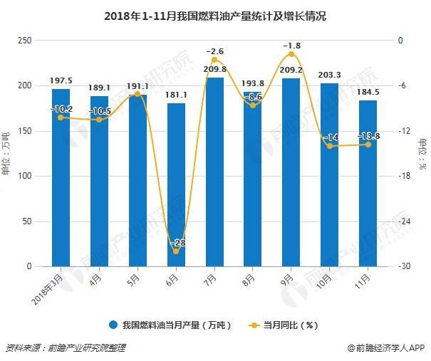 2018年1-11月我国燃料油产量统计及增长情况