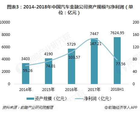 图表3:2014-2018年中国汽车金融公司资产规模与净利润(单位:亿元)