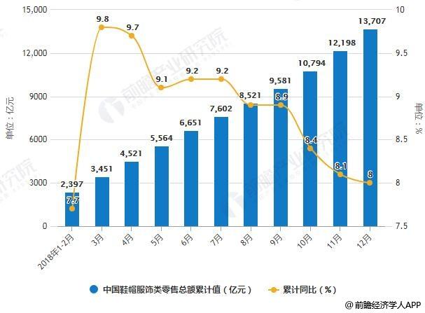 2018年1-12月中国鞋帽服饰类零售总额统计及增长情况