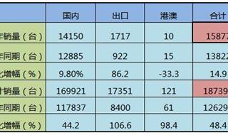 前11月中国挖掘机行业分析:累计产量超24万台