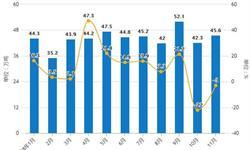 前11月中国<em>铜</em><em>材</em>行业分析:累计产量超1500万吨,出口量接近47万吨
