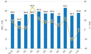 前11月中国铜材行业分析:累计产量超1500万吨,出口量接近47万吨