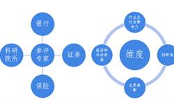 2018年中国金融信息化行业市场现状和发展趋势分析 2018年金融信息化10件大事评选结果揭晓【组图】