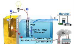 用二氧化碳生产电能和氢气?韩国开发新燃料电池系统