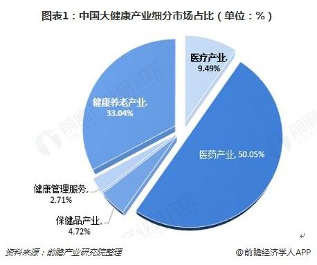 图表1:中国大健康产业细分市场占比(单位:%)