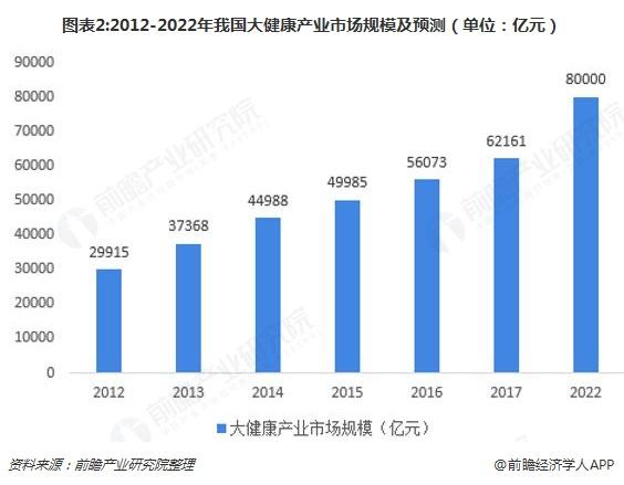 图表2:2012-2022年我国大健康产业市场规模及预测(单位:亿元)