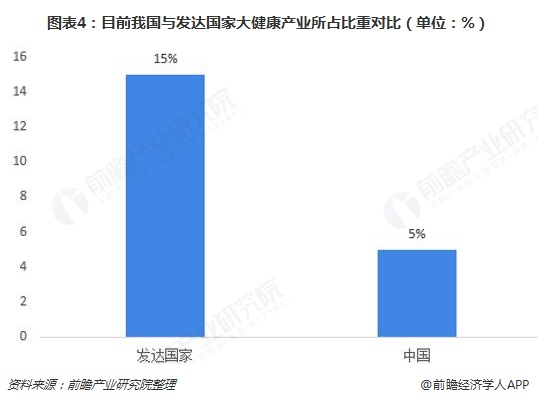 图表4:目前我国与发达国家大健康产业所占比重对比(单位:%)