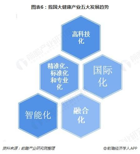 图表6:我国大健康产业五大发展趋势