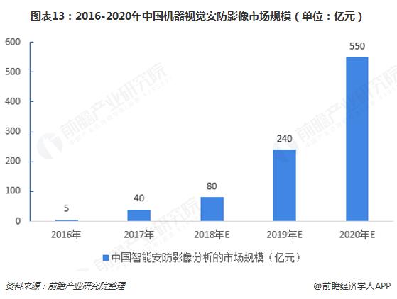 图表13:2016-2020年中国机器视觉安防影像市场规模(单位:亿元)