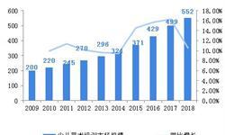 2018年中国少儿艺术培训行业市场规模和发展前景分析 音美成绩纳入中考范围,艺术教育的重要性提升【组图】
