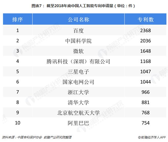 图表7: 截至2018年底中国人工智能专利申请量(单位:件)